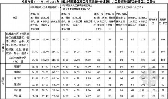[四川]2014年建设工程工程量清单计价定额人工费调整幅度及计日工人工单价(11市)