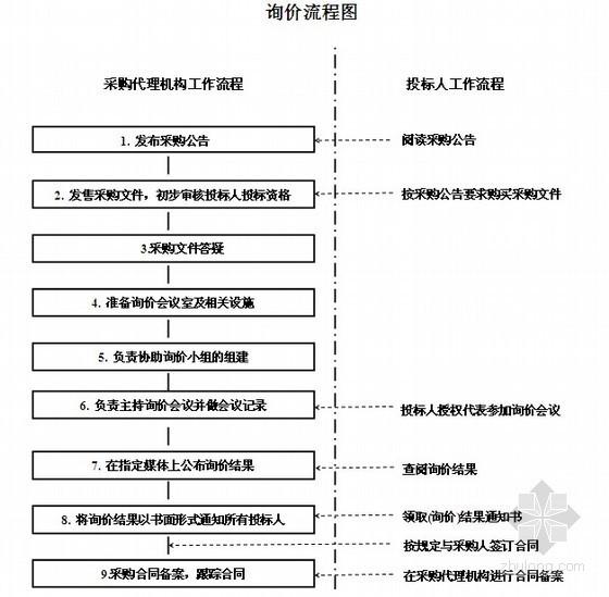 仓储设备政府采购招标文件(54页)