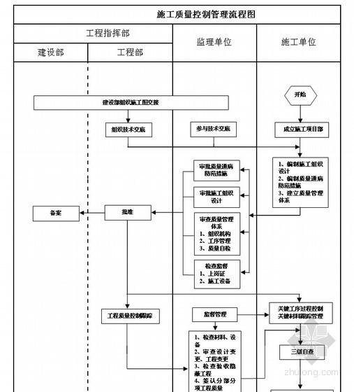建设单位工程项目管理流程图(甲方)