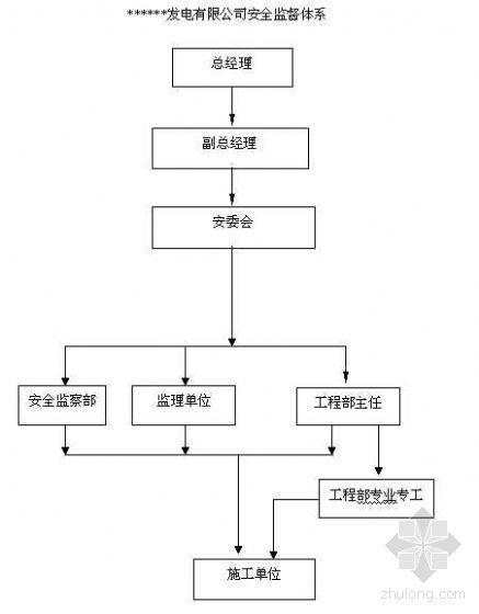 安全文明施工管理标准(2004、企业标准)