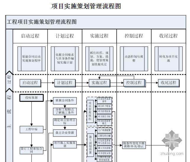 项目实施策划管理流程图