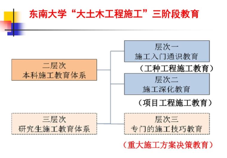 大型结构复杂工程施工东南大学(共199页)_3