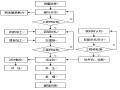 桥梁工程施工工艺流程图(各种施工流程图)