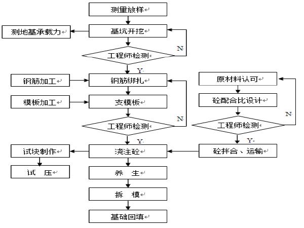 uasbsbr工艺流程图资料下载-桥梁工程施工工艺流程图(各种施工流程图)