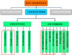 碧桂园质量管理体系PPT,学习一下先进企业的质量管控方式