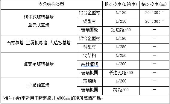 [郑州]框架结构幕墙工程设计总说明(word,12页)