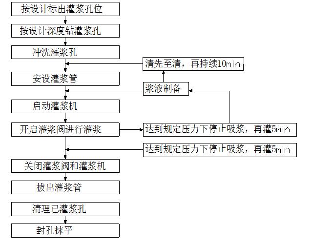 [川藏]三级水电站拦河坝及发电引水系统施工组织设计