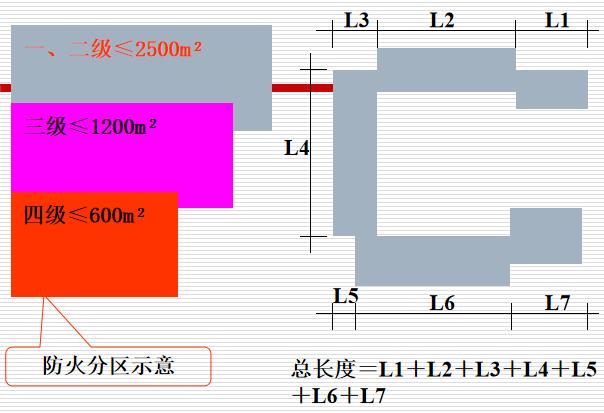 防火分区的设计标准_5