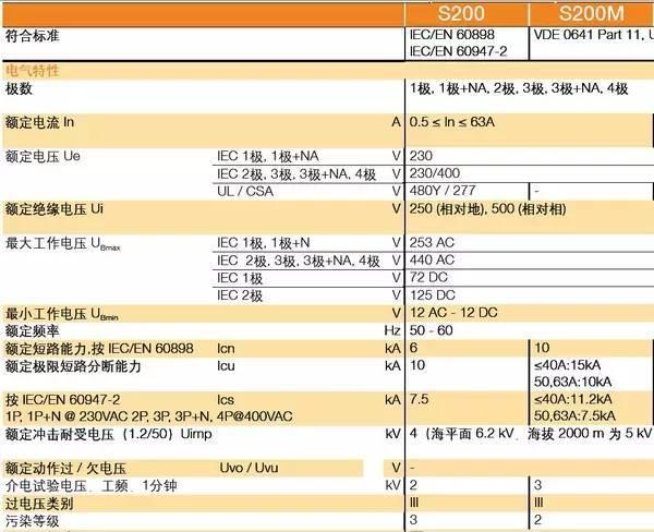 uc3842改可调电源教程资料下载-微型断路器各种参数解读以及配电系统的短路电流峰值计算,很全面
