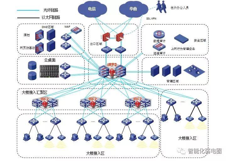 拒做弱电小白—最全智能化弱电系统拓扑图_61