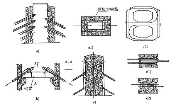 土木工程专业桥梁工程之斜拉桥课件(PPT,63页)-斜拉索与砼索塔锚固