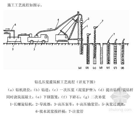 [广东]住宅小区长螺旋钻孔灌注桩工程监理实施细则