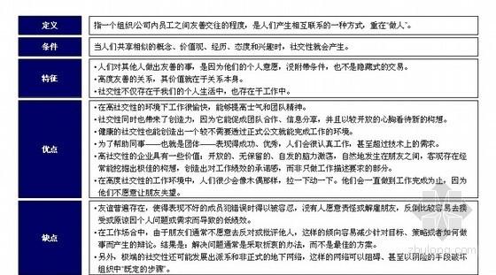 [标杆]房地产集团企业文化项目调查问卷分析报告