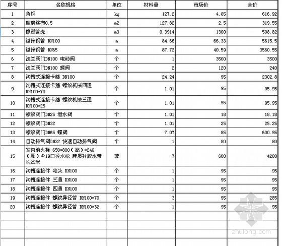 [辽宁]钢结构厂房消防工程预算实例(含广联达实例)