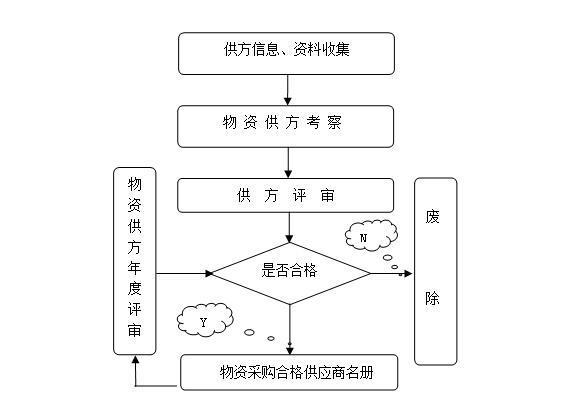 项目物资管理工作指引(51页 附表格)