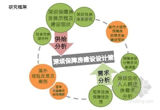 [深圳]保障房项目建筑设计创新研究报告(53页)