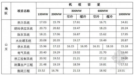 电力建设工程定额材机费调整(定额[2013]2号)