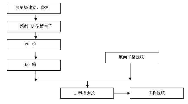 预制U型槽衬砌施工程序图