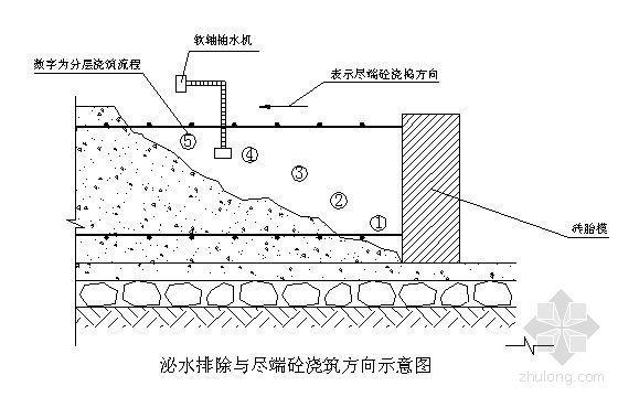 西安市某高层住宅小区施工组织设计(剪力墙、桩基)