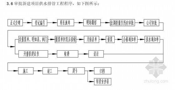 知名房地产企业房地产项目开发流程(全套411页)