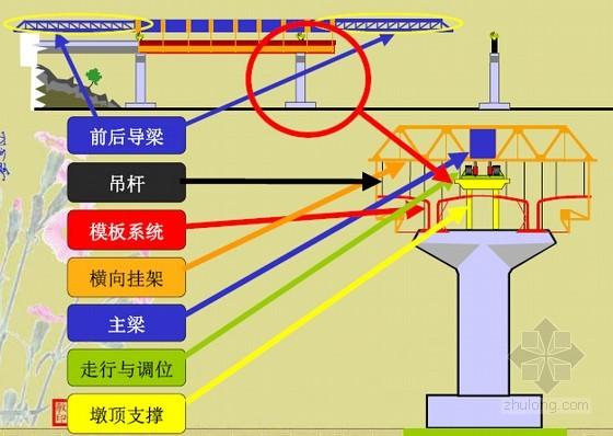 上行式移动模架造桥机