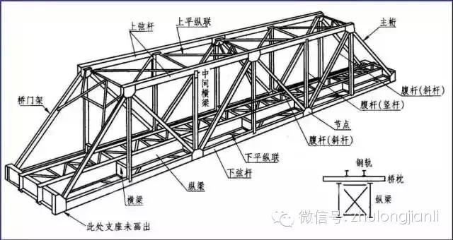 超实用的钢结构识图指南,不懂的都来看看了!
