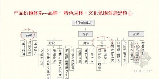 大型房地产高层住宅项目整合推广方案(103页 创意独特)