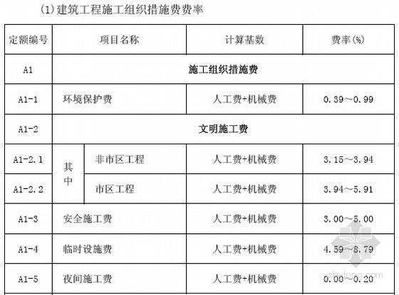 [安徽]房地产、建筑业营改增计价依据调整及实施政策解读(全套)