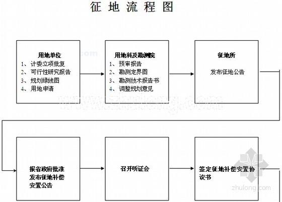 房地产开发征地流程及立项审批流程(含全套表格)