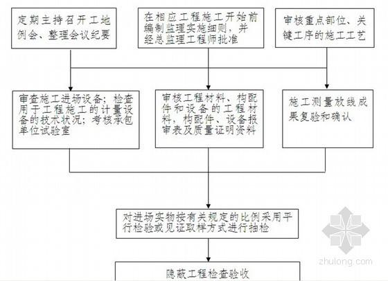 [福建]住宅工程监理规划实施范本(流程图丰富)