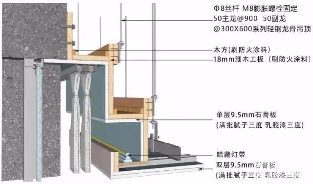 地面、吊顶、墙面工程三维节点做法施工工艺详解_24