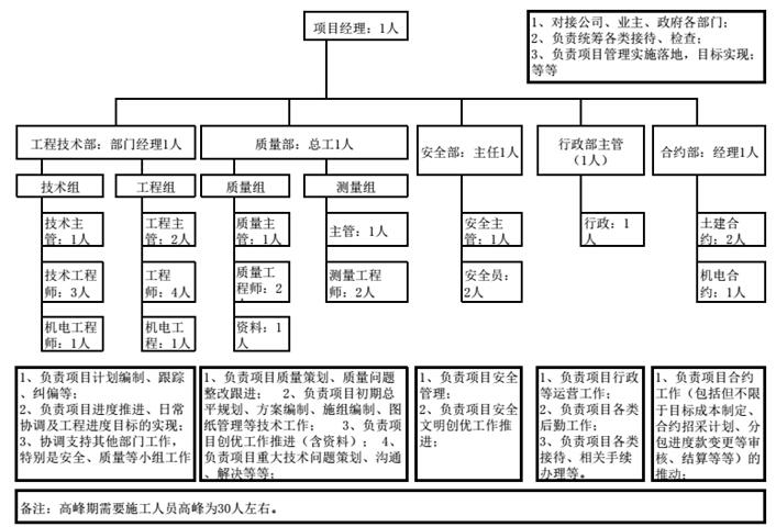 [赣州]住宅楼项目施工总承包管理实施规划(202页,图文丰富)_8