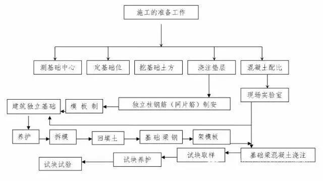 建筑工程10个主要施工工序流程图
