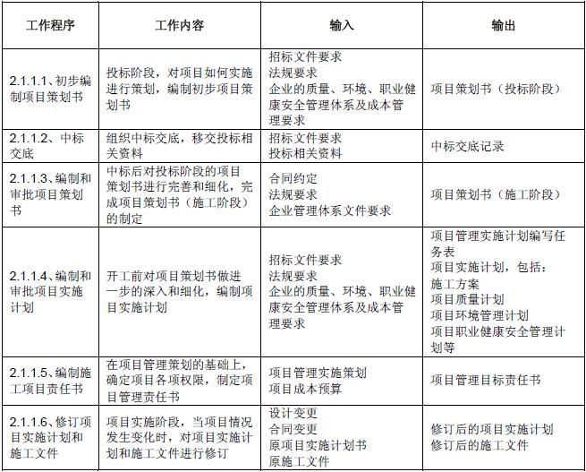 城市轨道交通工程施工项目管理指南(51页)