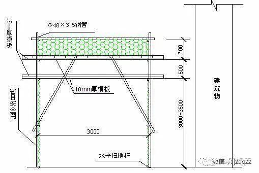 安全通道及防护棚的规范做法