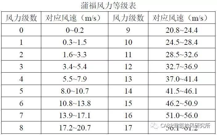 结构能抗几级风?中国规范的风荷载安全吗?风速常识收好不谢!_1