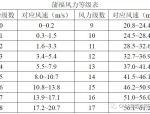 结构能抗几级风?中国规范的风荷载安全吗?风速常识收好不谢!