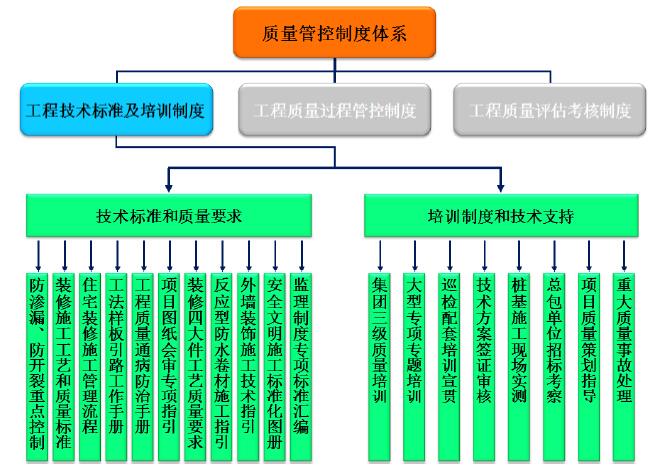 [碧桂园]工程质量技术管理手册(56页)