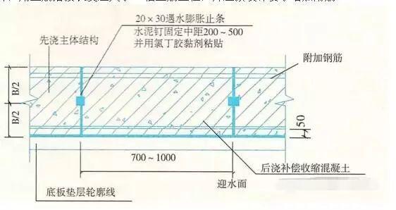 建筑工程施工细部做法之防水工程,很详细_4