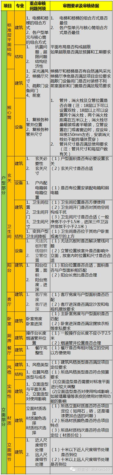 199个审核项!万科规划设计全过程重点问题审核表,真全!_3
