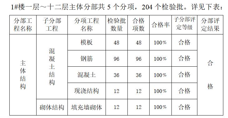 主体结构分部工程质量评定统计表