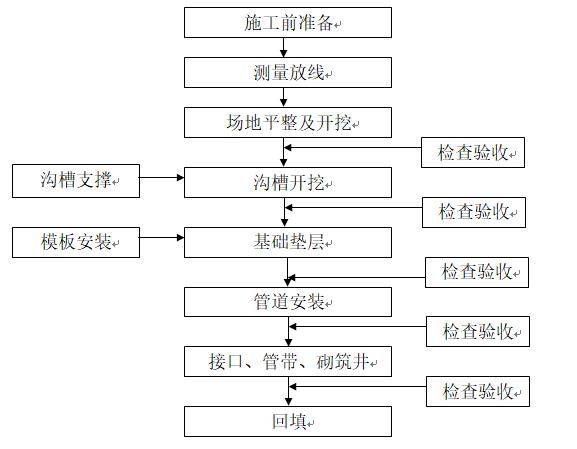 [广州]珠江新城道路工程市政排水施工组织设计_2
