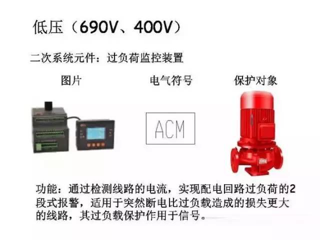 [详解]全面掌握低压配电系统全套电气元器件_29