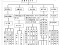 建筑工程创优策划方案(共37页)