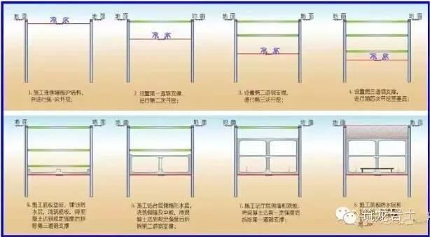 地铁站深基坑土方开挖施工方法比较(明挖法、盖挖法、暗挖法)_8