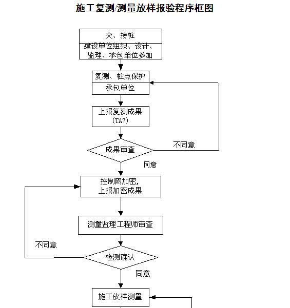 [湖南]铁路隧道工程监理规划(205页,图文丰富)_5