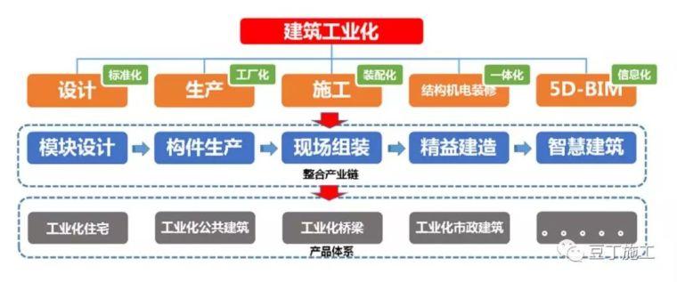 纯干货!装配式建筑设计-施工-验收全过程控制要点(附节点详图)