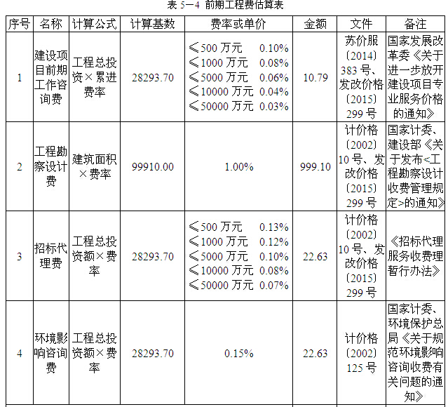 [南京]房地产住宅项目地块开发可行性研究(164页)_6