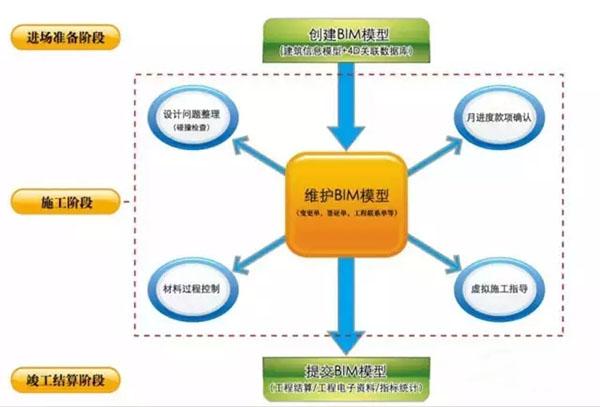 BIM技术全面助力科研楼项目,成效显著!