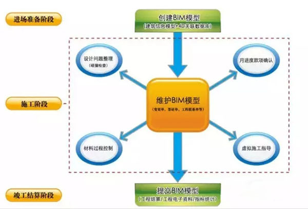 BIM技术如何提高施工企业的中标率?